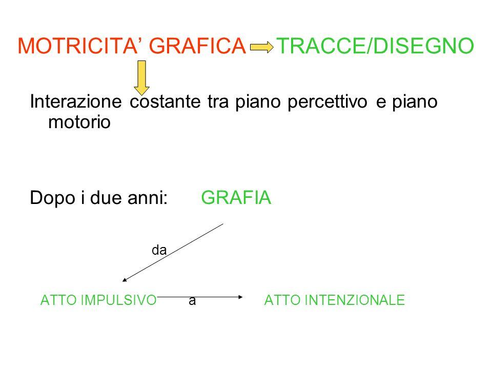 MOTRICITA' GRAFICA TRACCE/DISEGNO