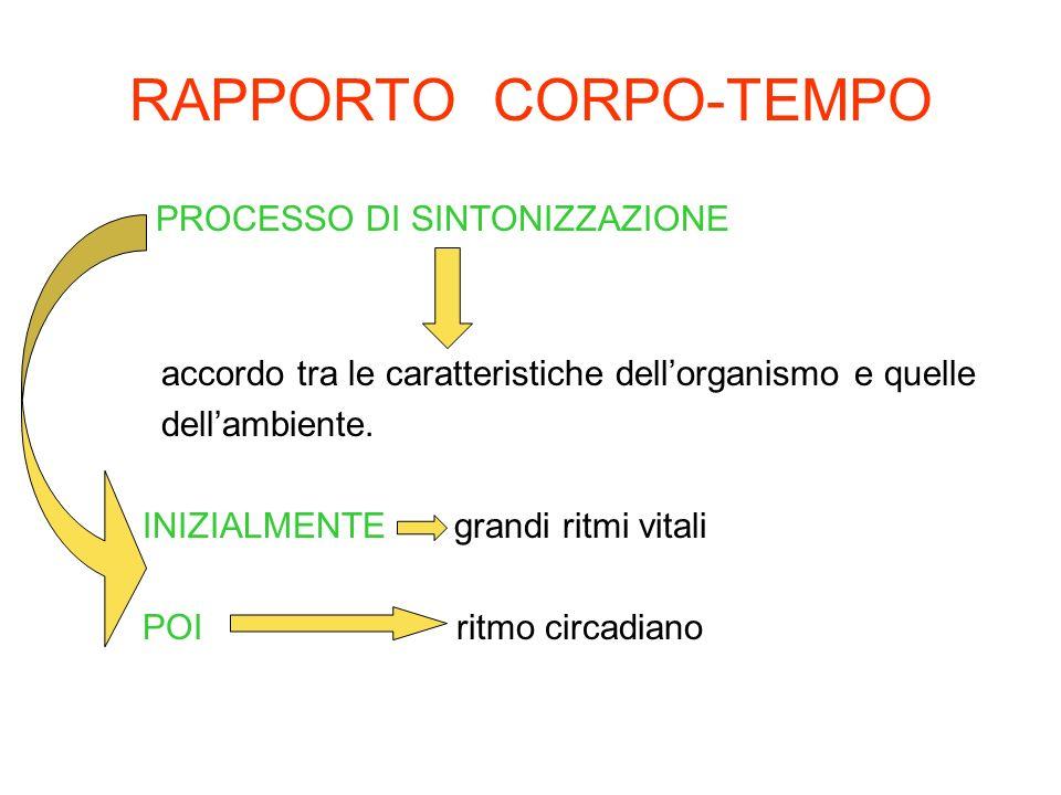 RAPPORTO CORPO-TEMPO PROCESSO DI SINTONIZZAZIONE