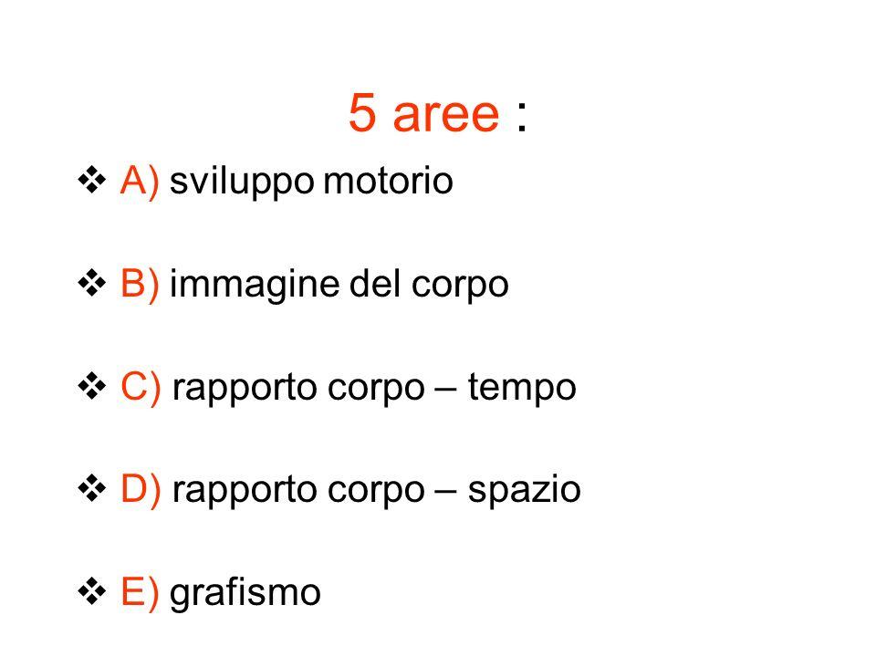 5 aree : A) sviluppo motorio B) immagine del corpo