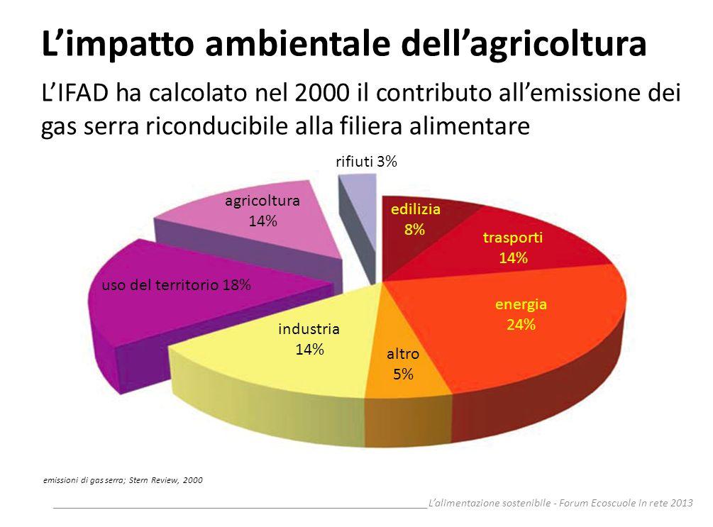 L'impatto ambientale dell'agricoltura