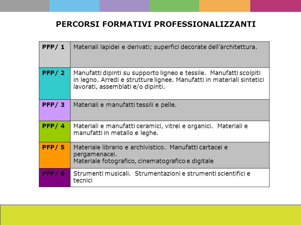 PERCORSI FORMATIVI PROFESSIONALIZZANTI