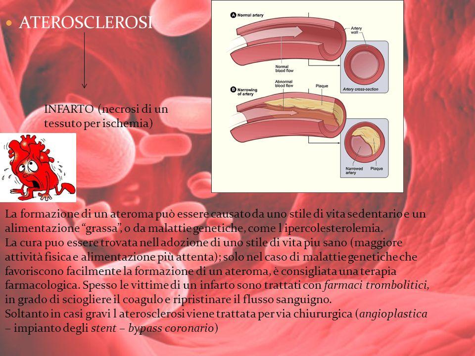 ATEROSCLEROSI INFARTO (necrosi di un tessuto per ischemia)