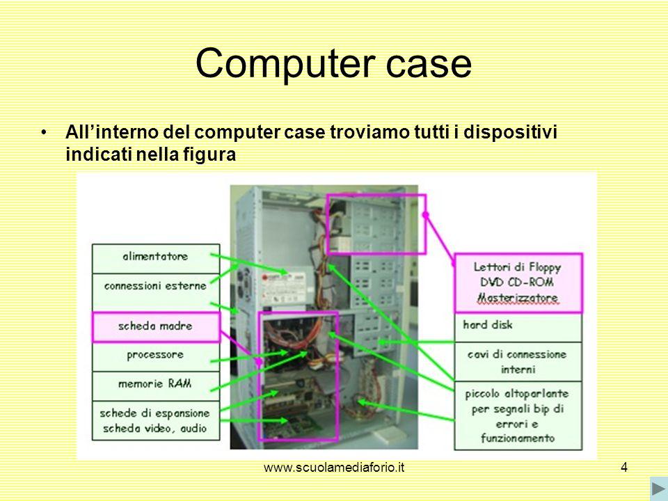 Computer case All'interno del computer case troviamo tutti i dispositivi indicati nella figura.