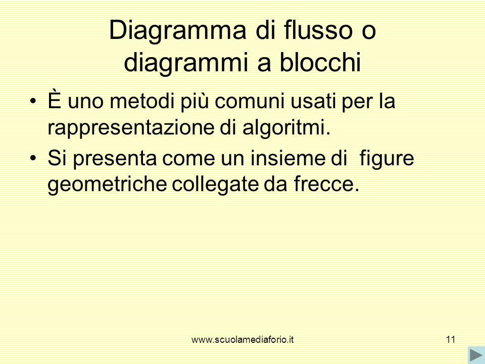 Diagramma di flusso o diagrammi a blocchi