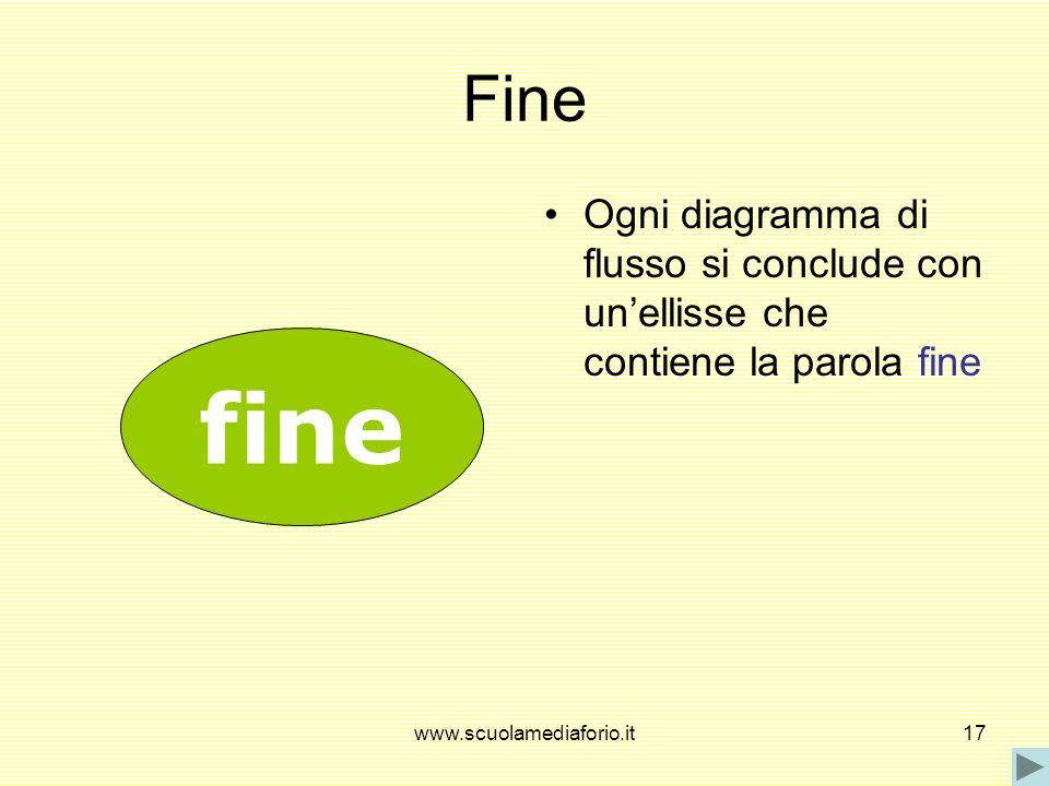 Fine Ogni diagramma di flusso si conclude con un'ellisse che contiene la parola fine.
