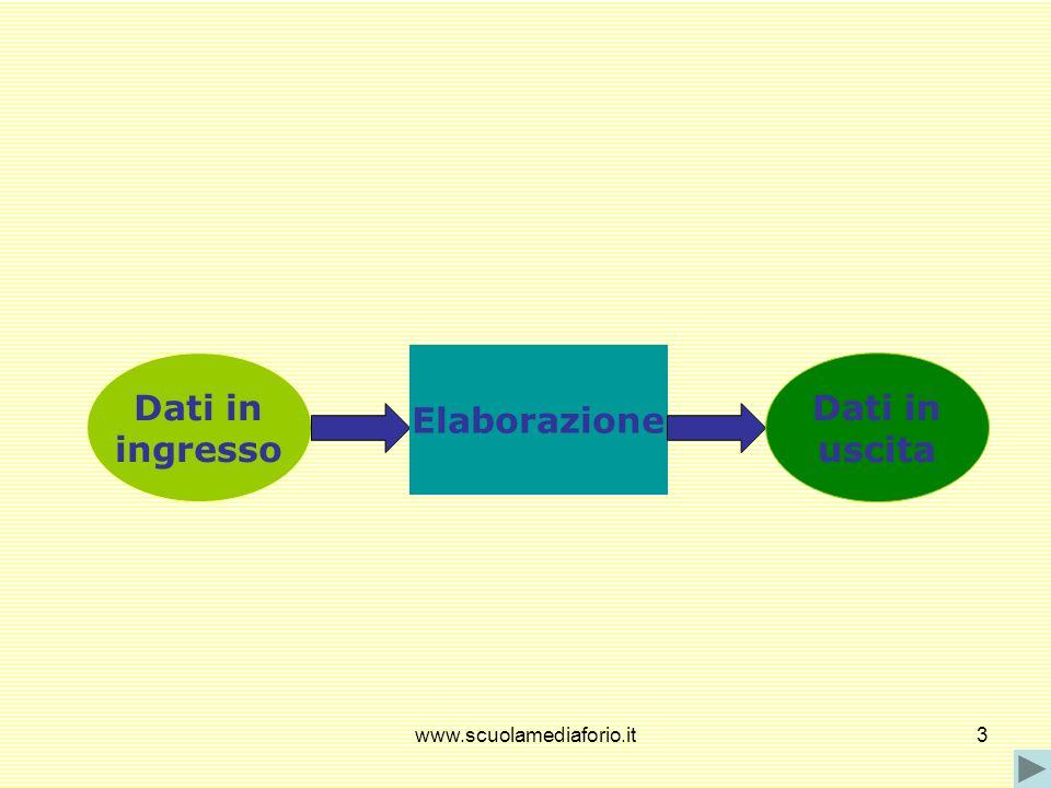 Elaborazione Dati in ingresso Dati in uscita