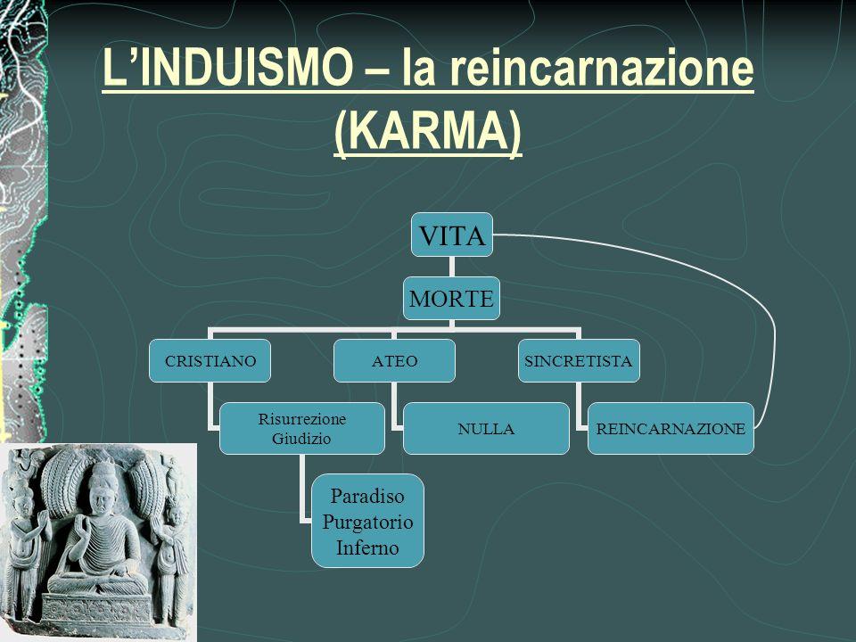 L'INDUISMO – la reincarnazione (KARMA)