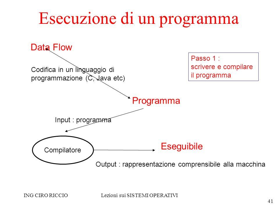 Esecuzione di un programma