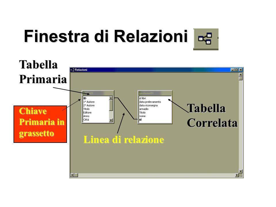 Finestra di Relazioni Tabella Primaria Tabella Correlata