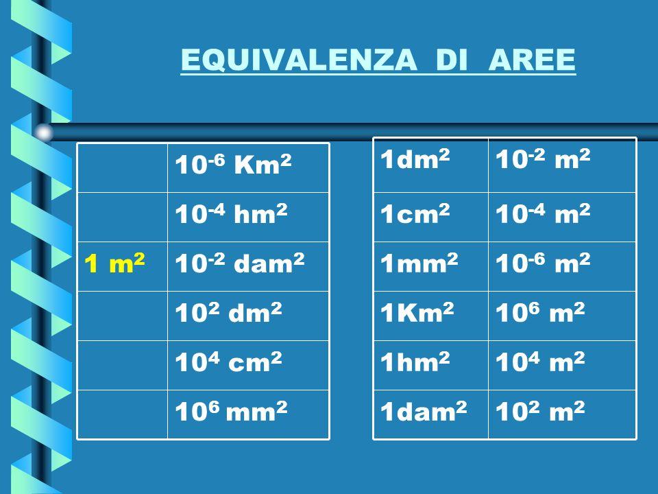 EQUIVALENZA DI AREE 102 m2 1dam2 104 m2 1hm2 106 m2 1Km2 10-6 m2 1mm2
