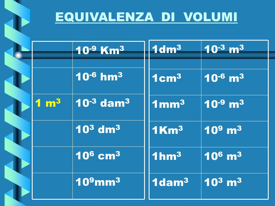 EQUIVALENZA DI VOLUMI 109mm3 106 cm3 103 dm3 10-3 dam3 1 m3 10-6 hm3