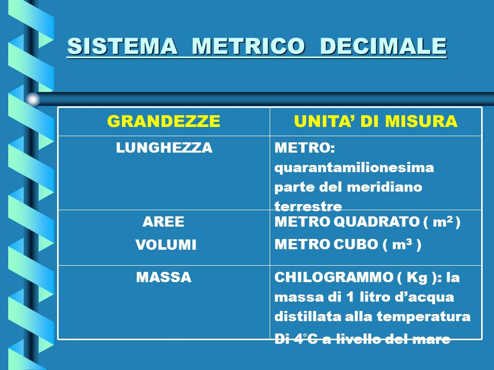 SISTEMA METRICO DECIMALE