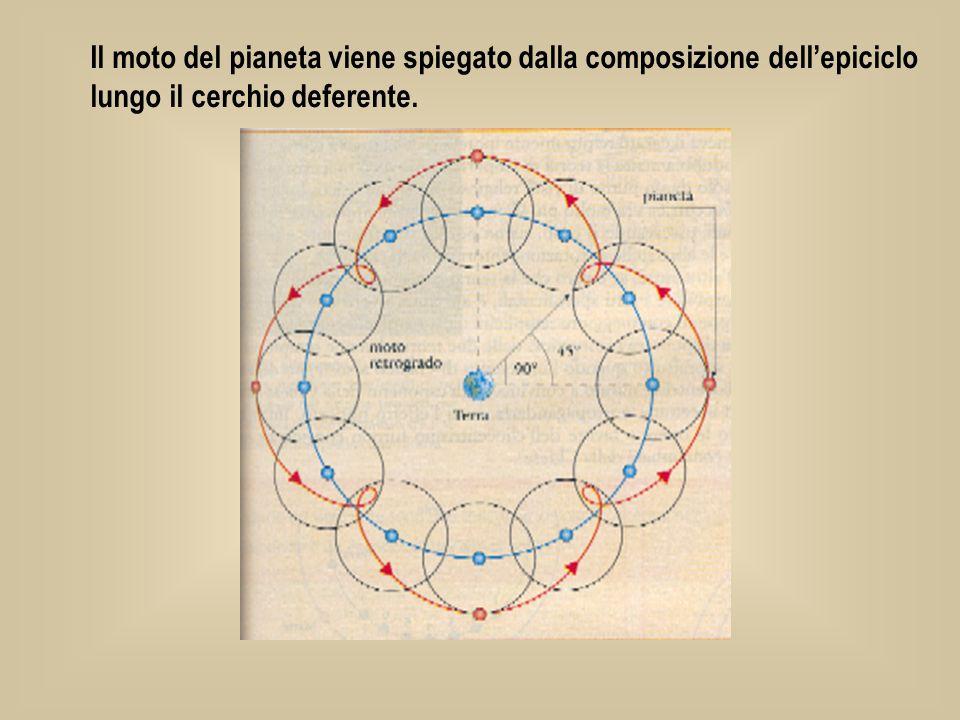 Il moto del pianeta viene spiegato dalla composizione dell'epiciclo