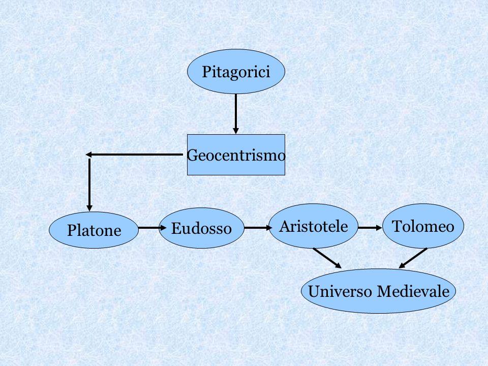 Pitagorici Geocentrismo Aristotele Tolomeo Eudosso Platone Universo Medievale