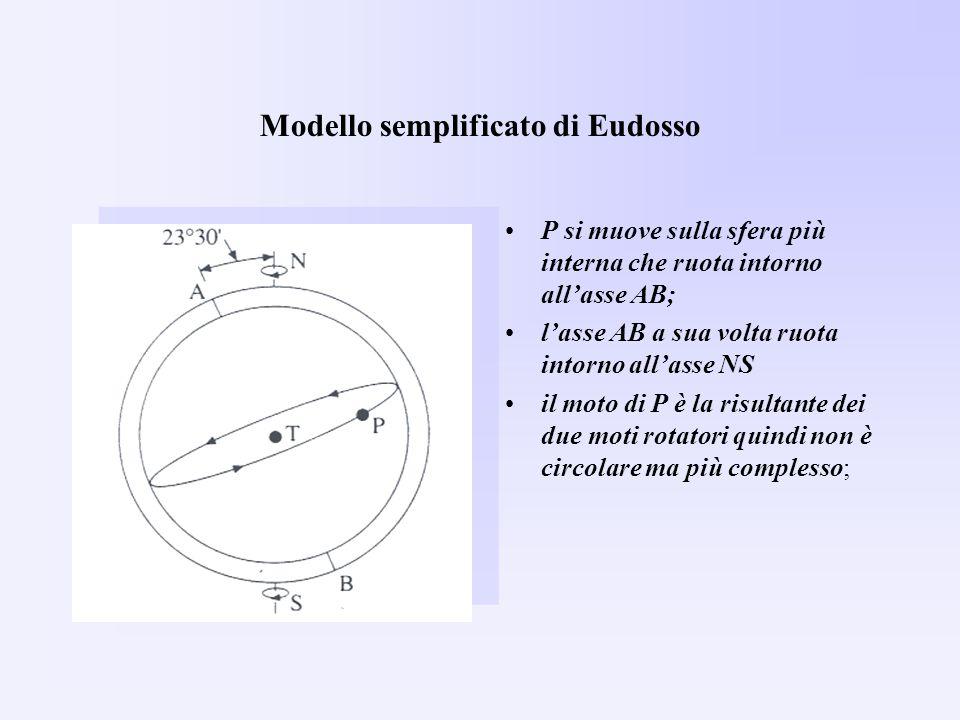 Modello semplificato di Eudosso