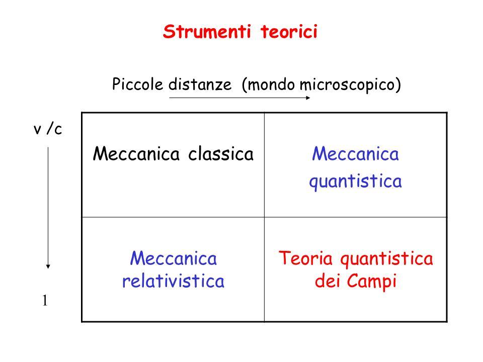 Meccanica relativistica Teoria quantistica dei Campi