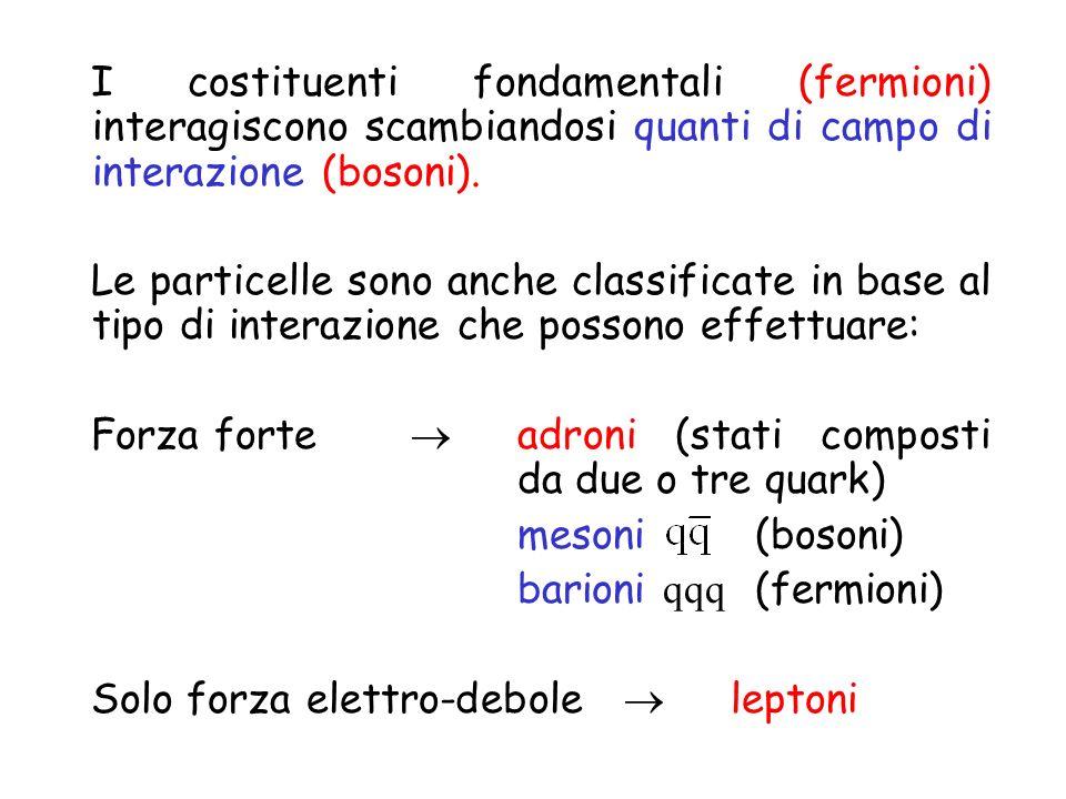I costituenti fondamentali (fermioni) interagiscono scambiandosi quanti di campo di interazione (bosoni).