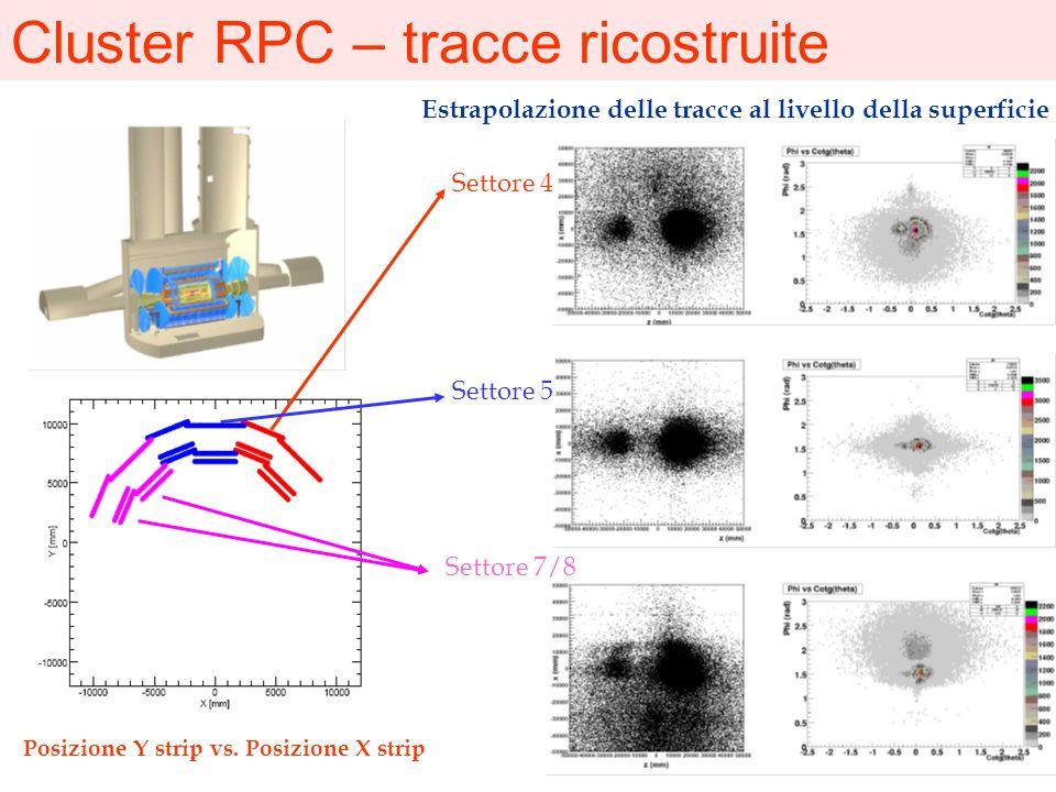 Cluster RPC – tracce ricostruite