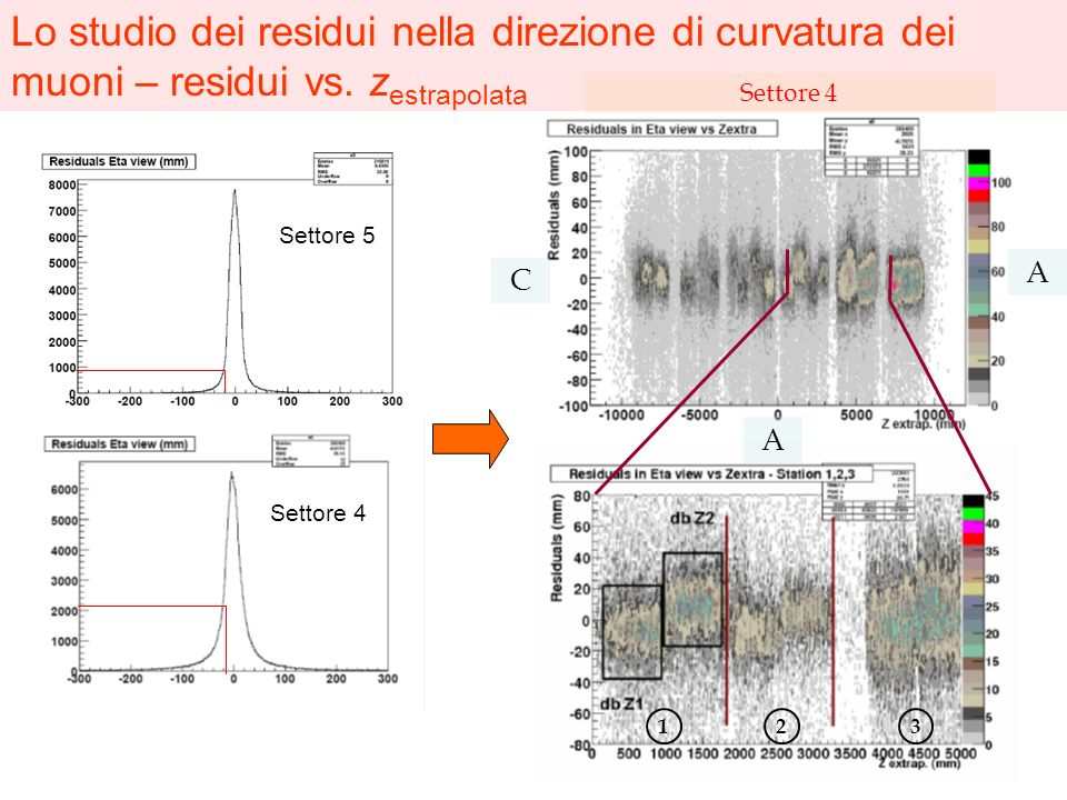Lo studio dei residui nella direzione di curvatura dei muoni – residui vs. zestrapolata
