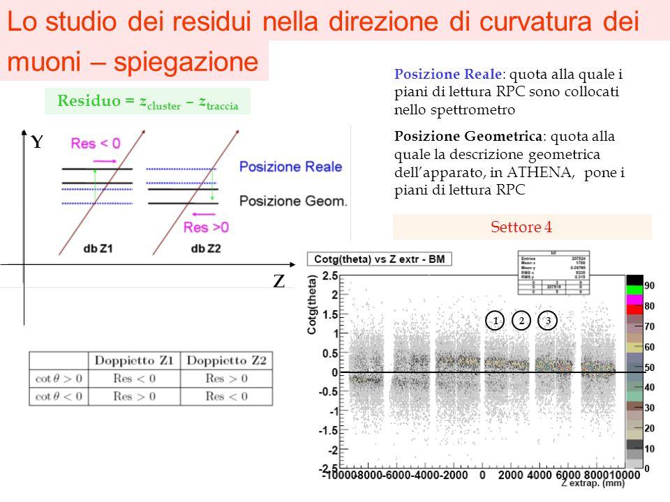 Lo studio dei residui nella direzione di curvatura dei