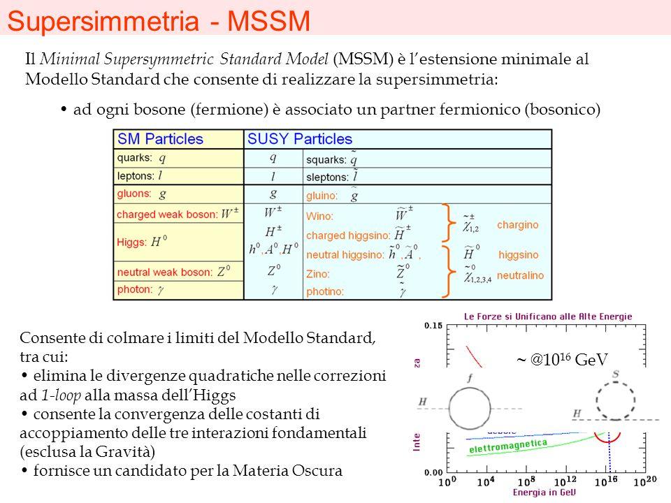 Supersimmetria - MSSM