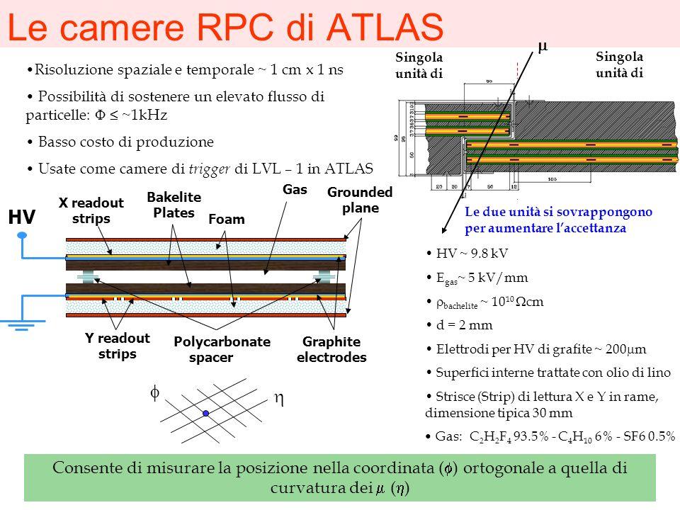 Le camere RPC di ATLAS HV f h m