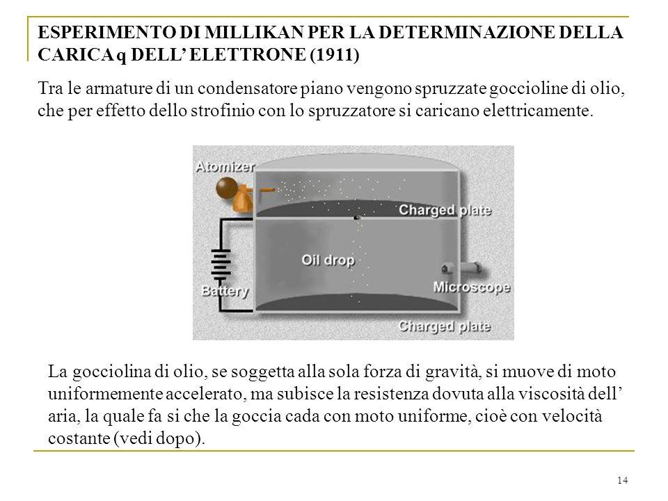 ESPERIMENTO DI MILLIKAN PER LA DETERMINAZIONE DELLA CARICA q DELL' ELETTRONE (1911)