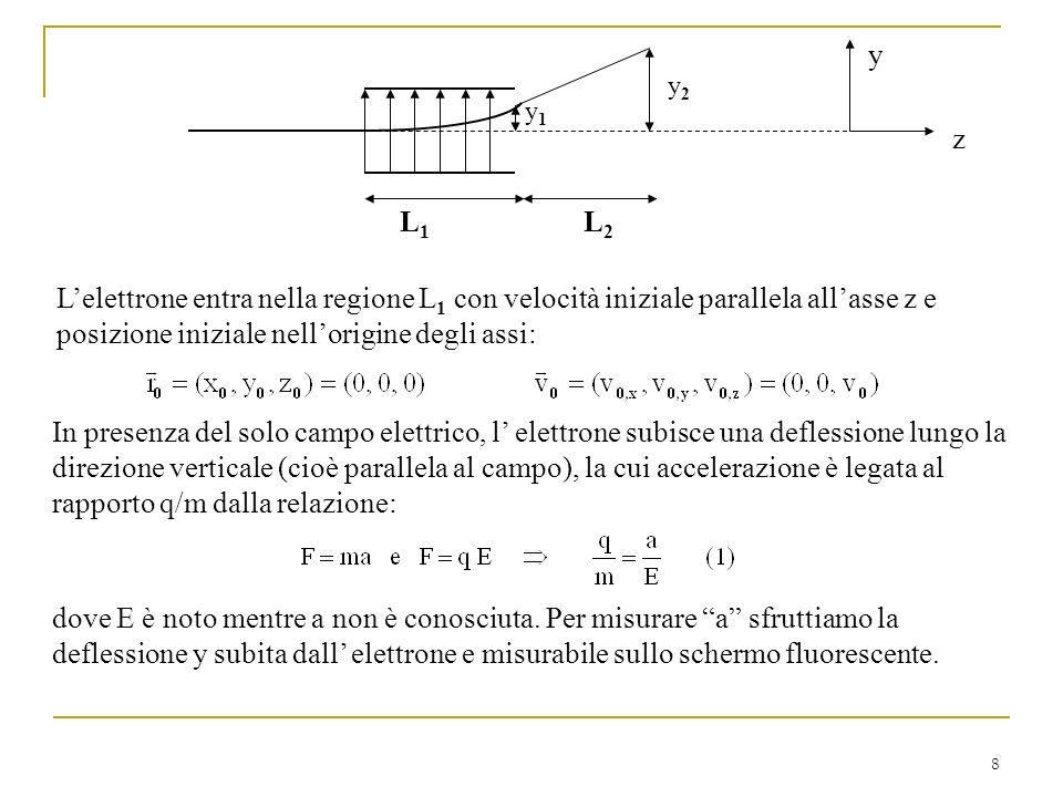 y y2. y1. z. L1. L2. L'elettrone entra nella regione L1 con velocità iniziale parallela all'asse z e posizione iniziale nell'origine degli assi:
