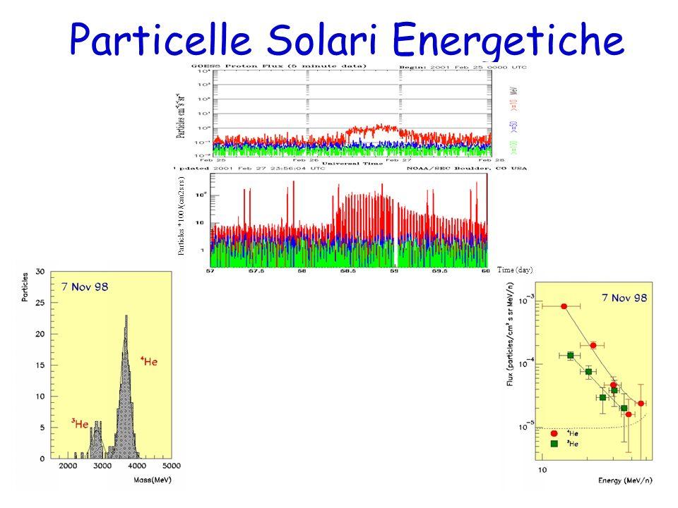 Particelle Solari Energetiche