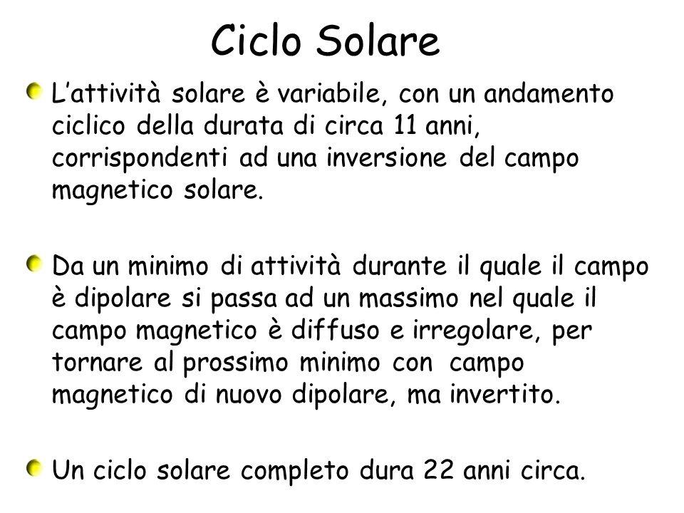Ciclo Solare