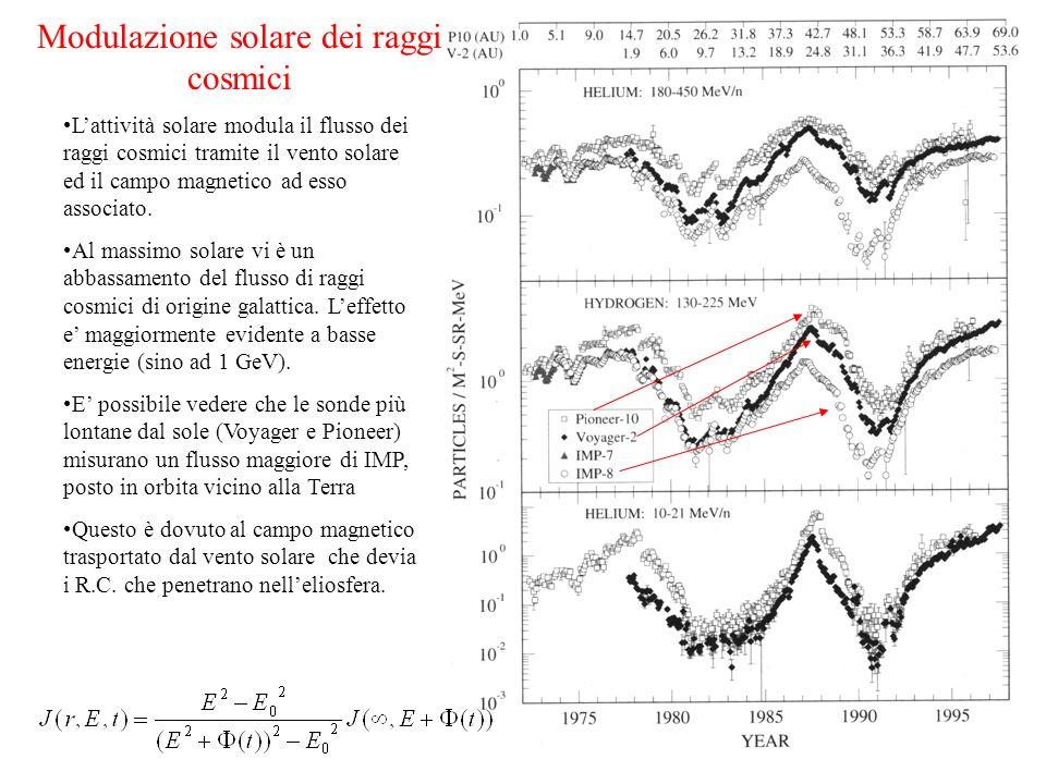 Modulazione solare dei raggi cosmici
