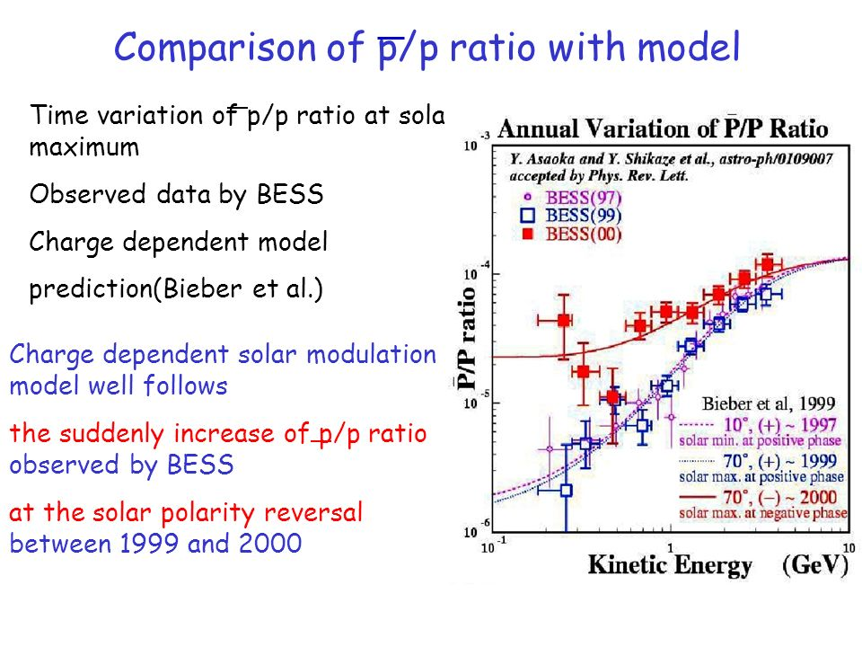Comparison of p/p ratio with model
