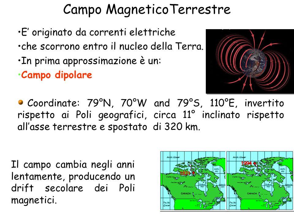 Campo MagneticoTerrestre