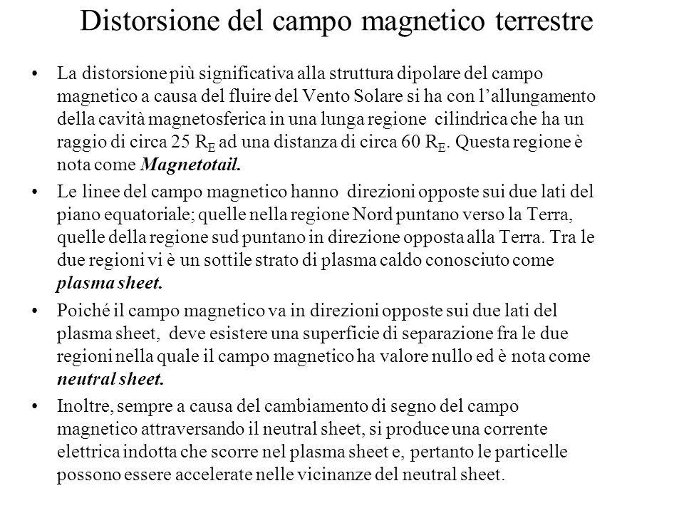 Distorsione del campo magnetico terrestre