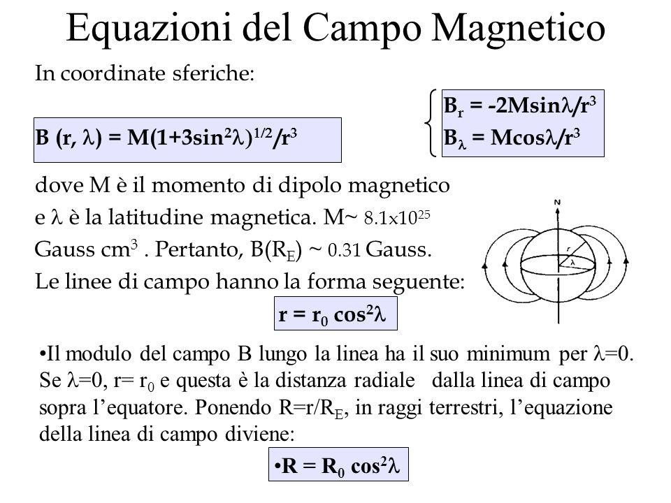 Equazioni del Campo Magnetico