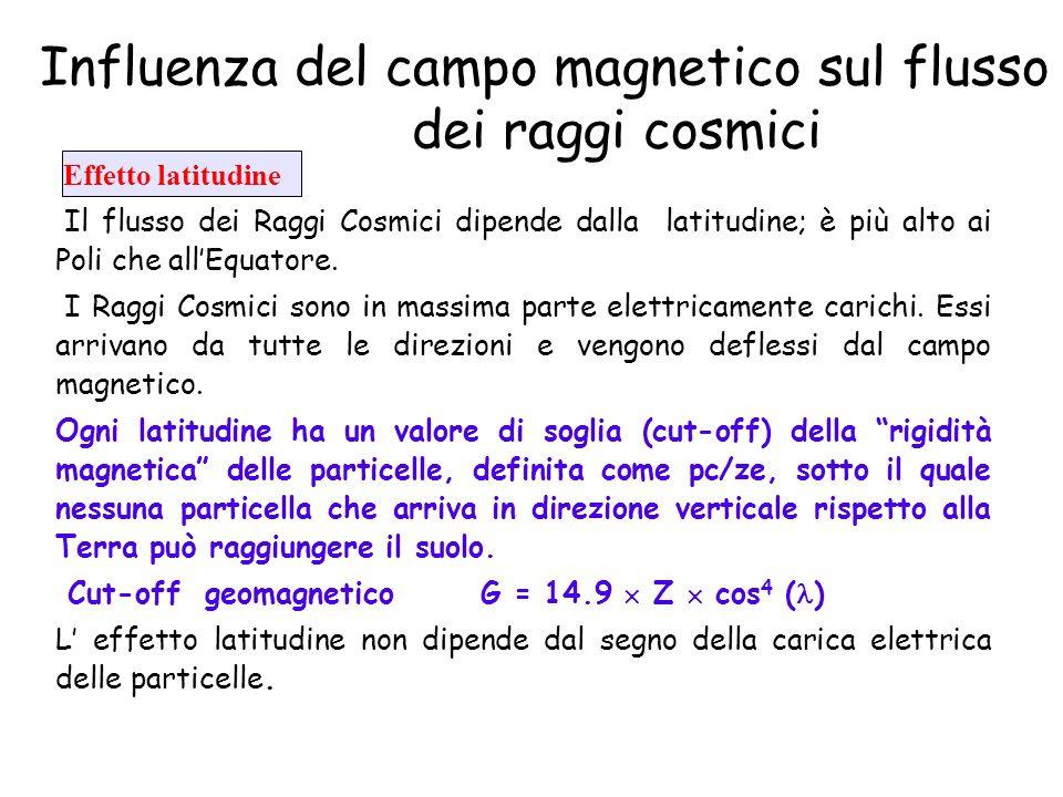 Influenza del campo magnetico sul flusso dei raggi cosmici
