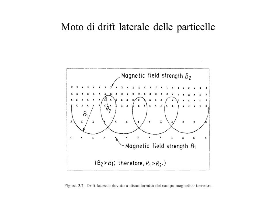 Moto di drift laterale delle particelle