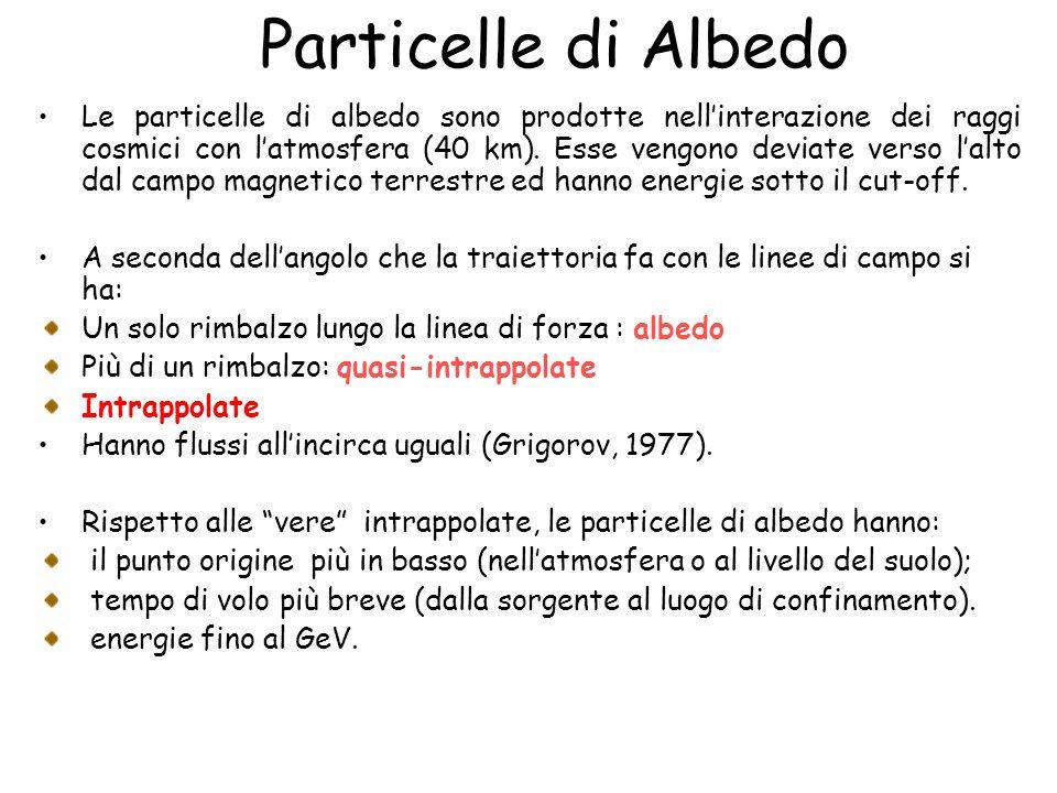 Particelle di Albedo