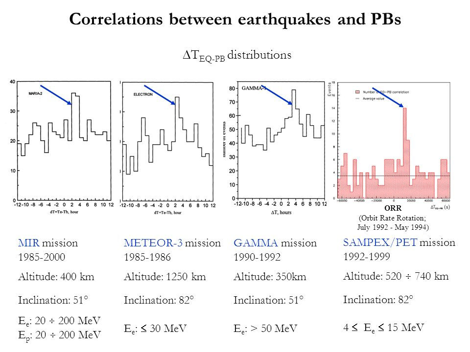 Correlations between earthquakes and PBs