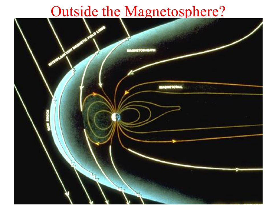Outside the Magnetosphere