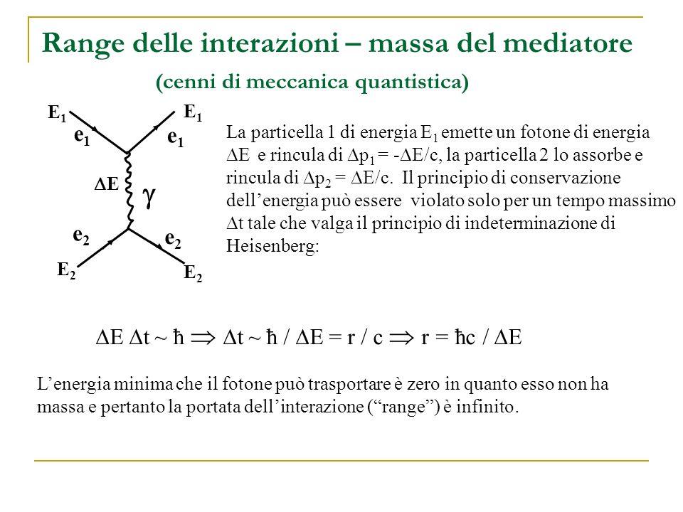 Range delle interazioni – massa del mediatore (cenni di meccanica quantistica)