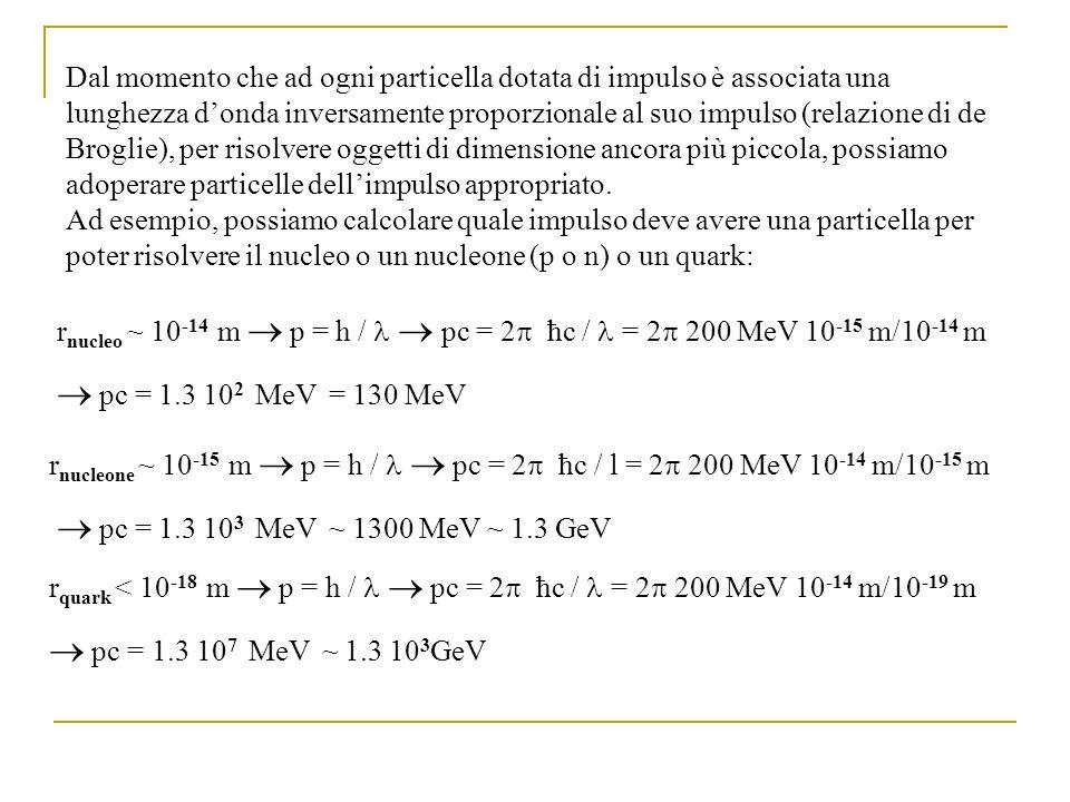 Dal momento che ad ogni particella dotata di impulso è associata una lunghezza d'onda inversamente proporzionale al suo impulso (relazione di de Broglie), per risolvere oggetti di dimensione ancora più piccola, possiamo adoperare particelle dell'impulso appropriato. Ad esempio, possiamo calcolare quale impulso deve avere una particella per poter risolvere il nucleo o un nucleone (p o n) o un quark: