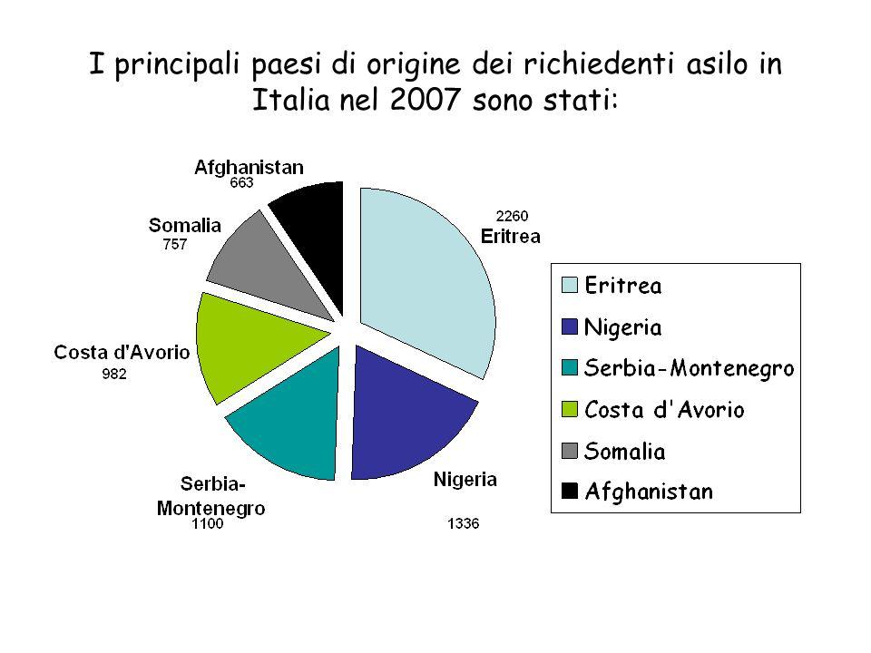 I principali paesi di origine dei richiedenti asilo in Italia nel 2007 sono stati: