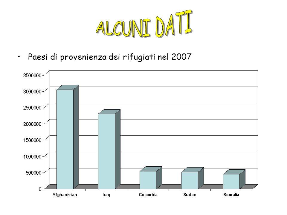 ALCUNI DATI Paesi di provenienza dei rifugiati nel 2007