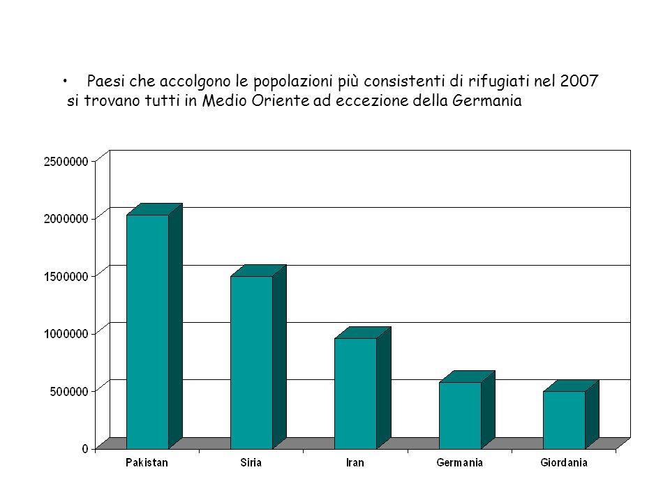 Paesi che accolgono le popolazioni più consistenti di rifugiati nel 2007