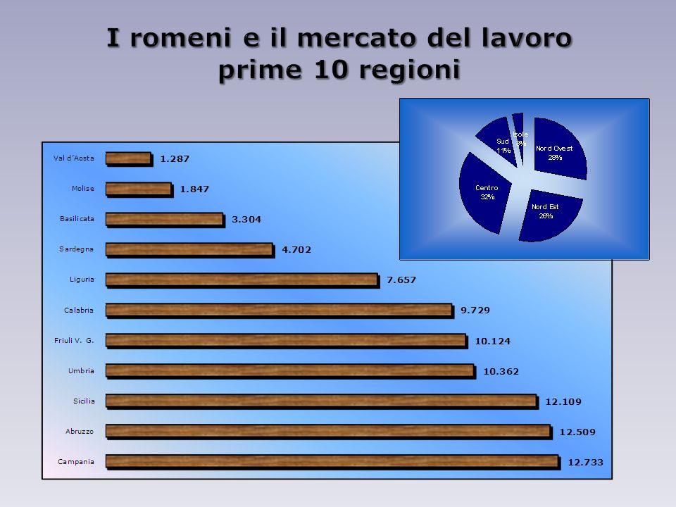 I romeni e il mercato del lavoro prime 10 regioni