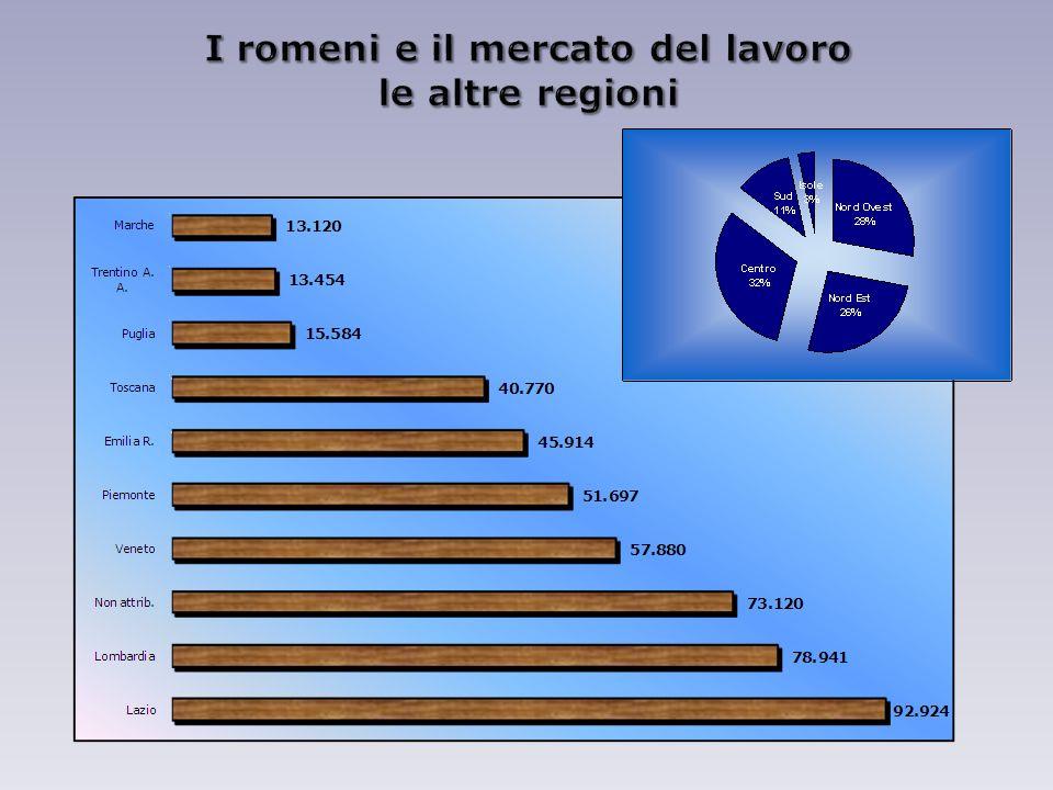 I romeni e il mercato del lavoro le altre regioni
