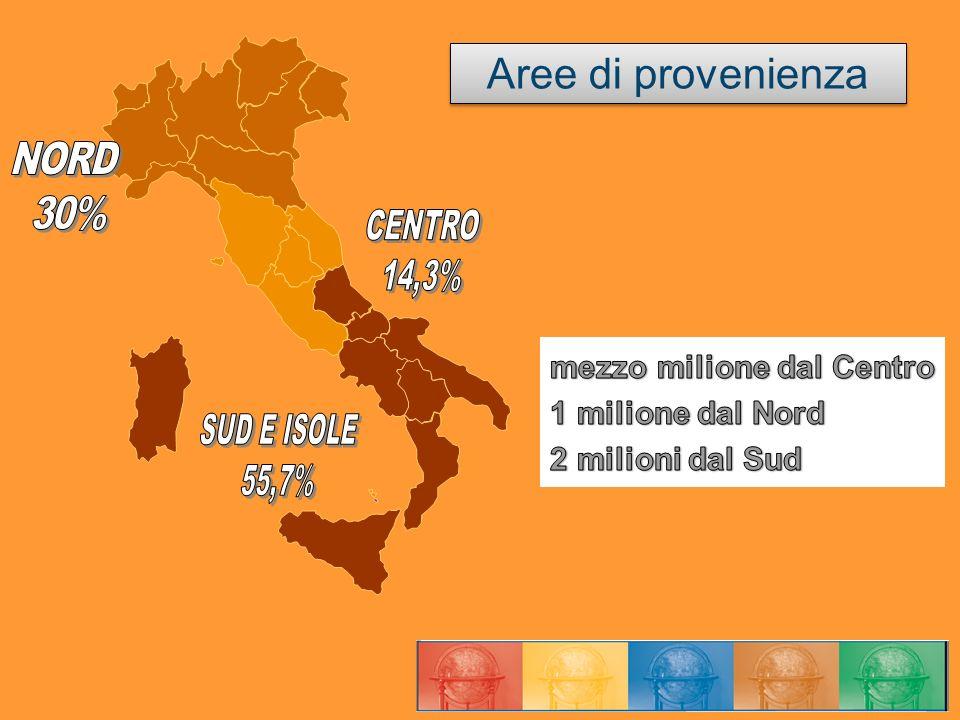 Aree di provenienza NORD 30% CENTRO 14,3% mezzo milione dal Centro