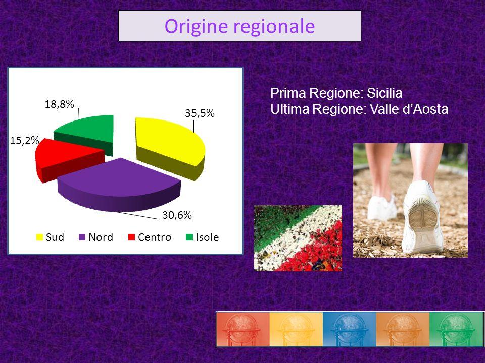 Origine regionale Prima Regione: Sicilia Ultima Regione: Valle d'Aosta