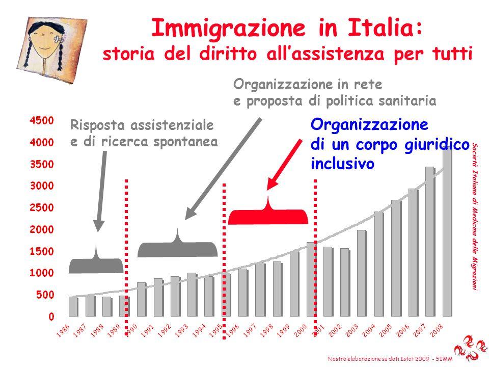 Immigrazione in Italia: